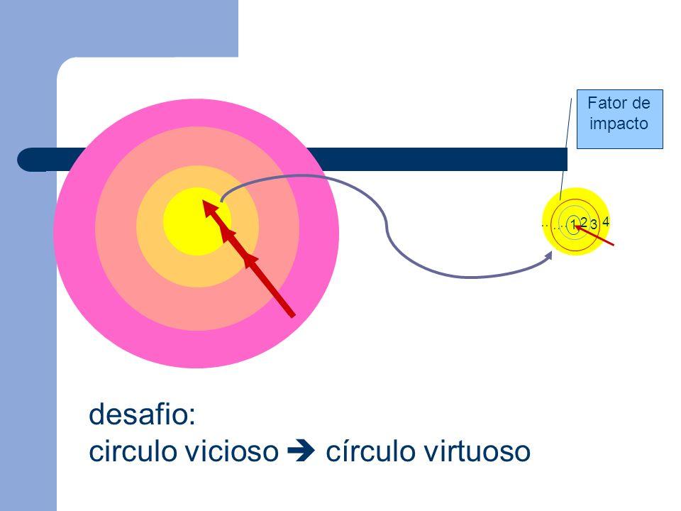 desafio: circulo vicioso  círculo virtuoso