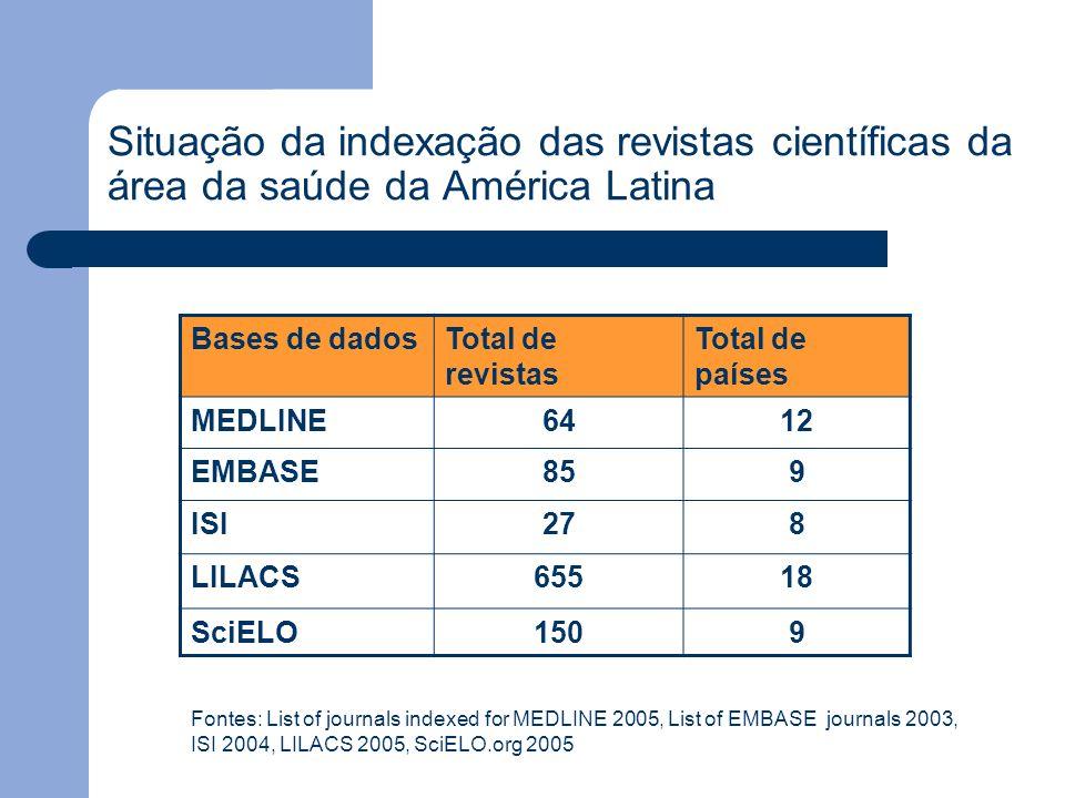 Situação da indexação das revistas científicas da área da saúde da América Latina