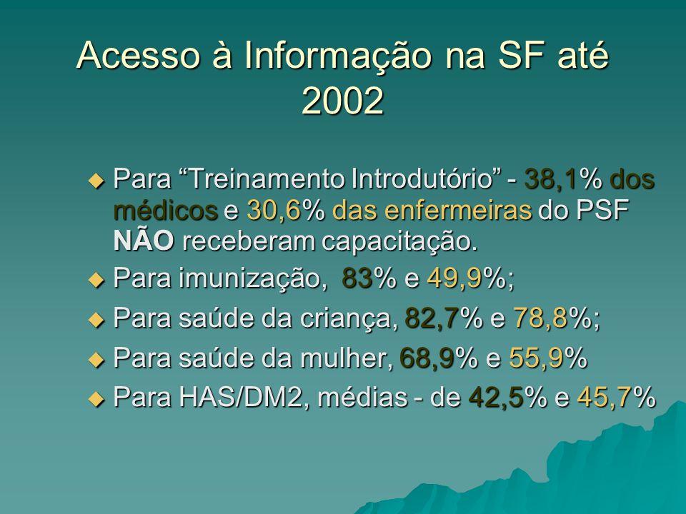 Acesso à Informação na SF até 2002