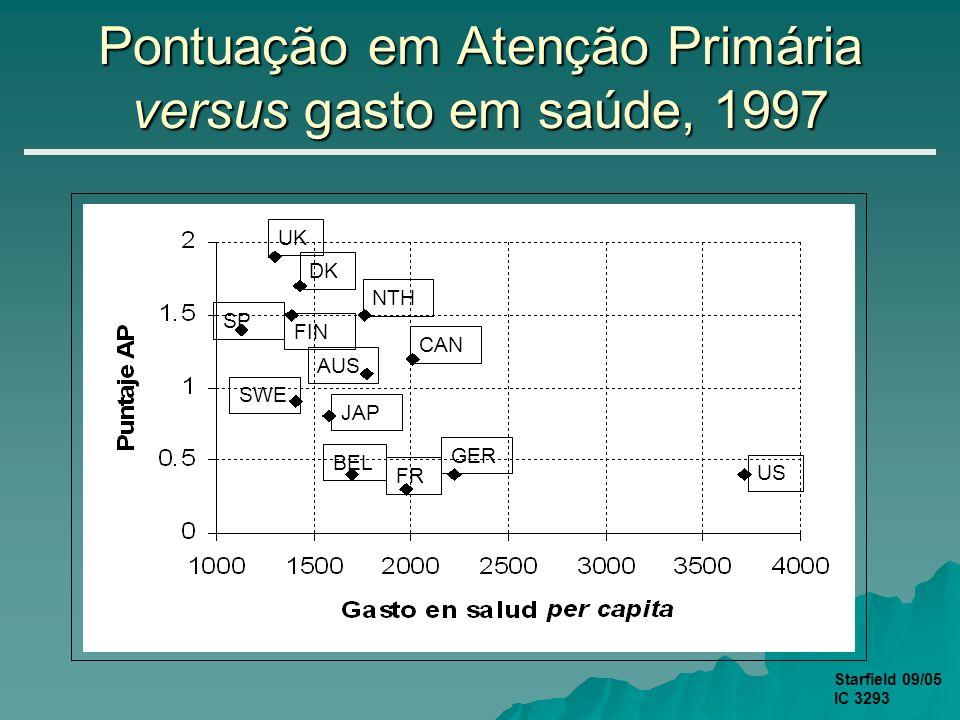 Pontuação em Atenção Primária versus gasto em saúde, 1997