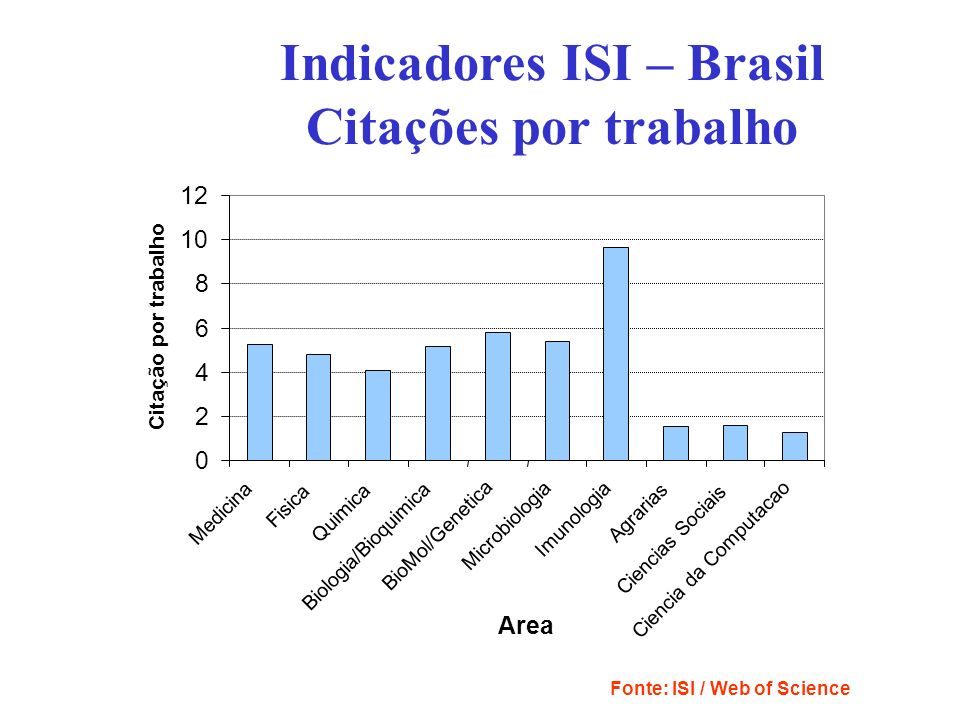 Indicadores ISI – Brasil