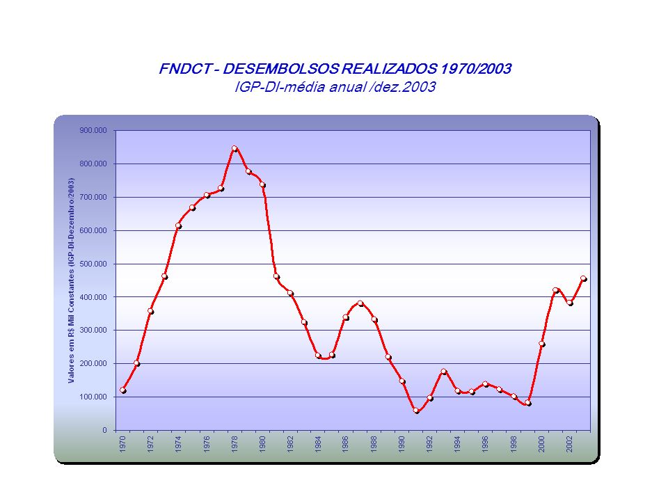 FNDCT - DESEMBOLSOS REALIZADOS 1970/2003 IGP-DI-média anual /dez.2003