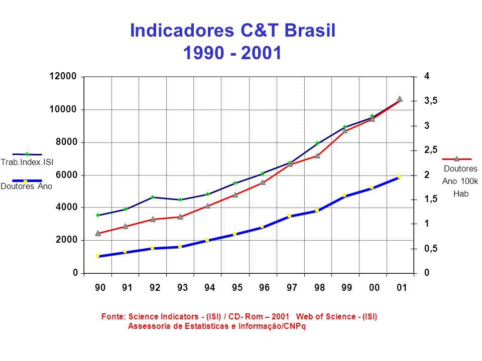 Indicadores C&T Brasil