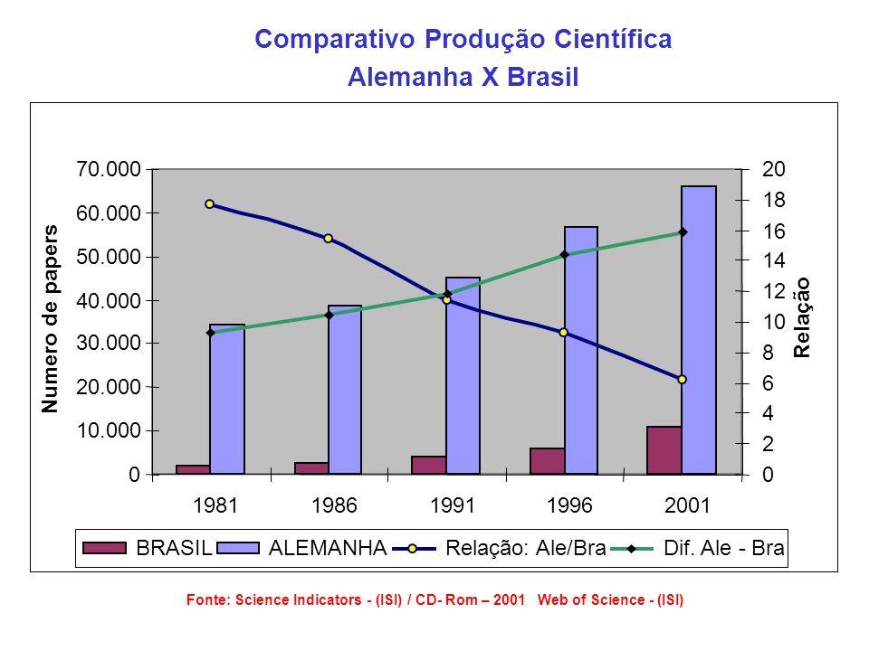 Comparativo Produção Científica