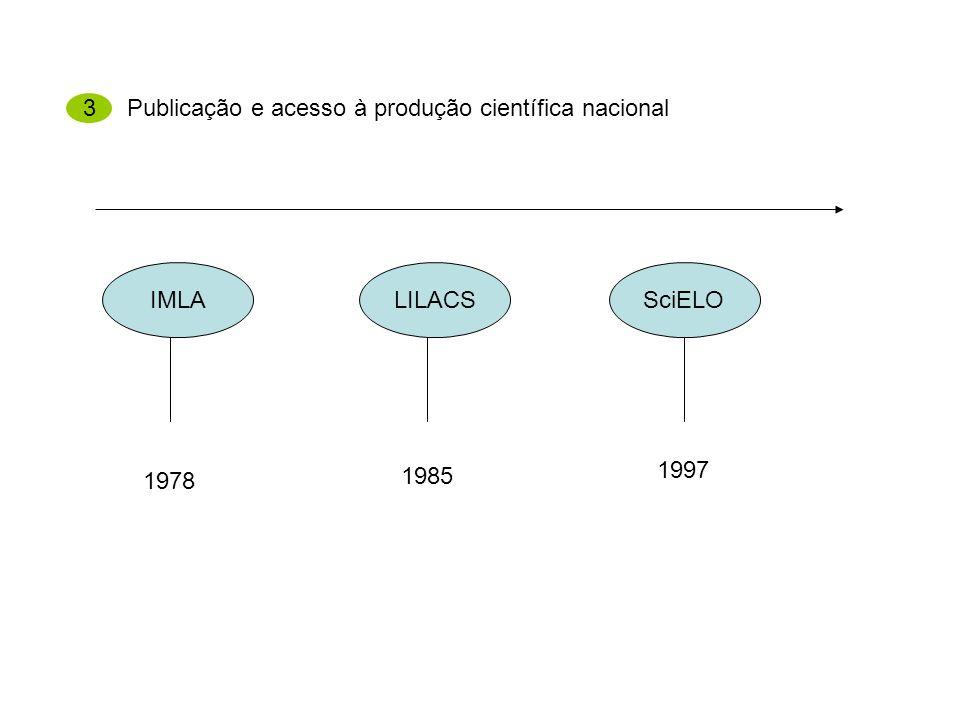 3 Publicação e acesso à produção científica nacional IMLA LILACS SciELO 1997 1978 1985