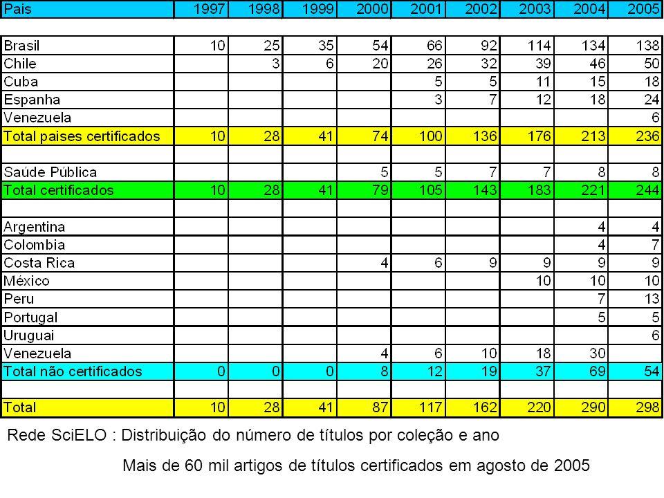 Rede SciELO : Distribuição do número de títulos por coleção e ano
