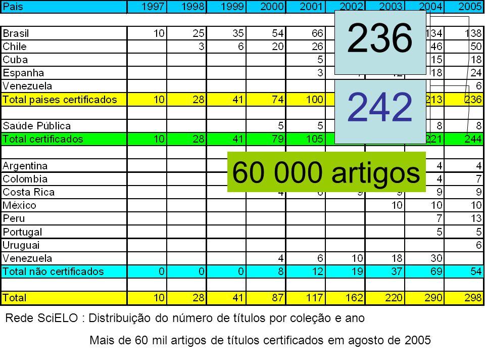 236 242. 60 000 artigos. Rede SciELO : Distribuição do número de títulos por coleção e ano.