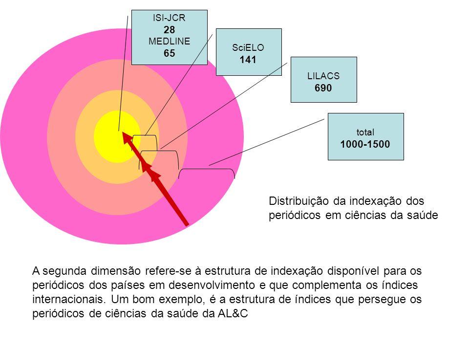 Distribuição da indexação dos periódicos em ciências da saúde
