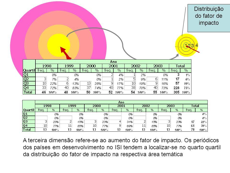 Distribuição do fator de impacto