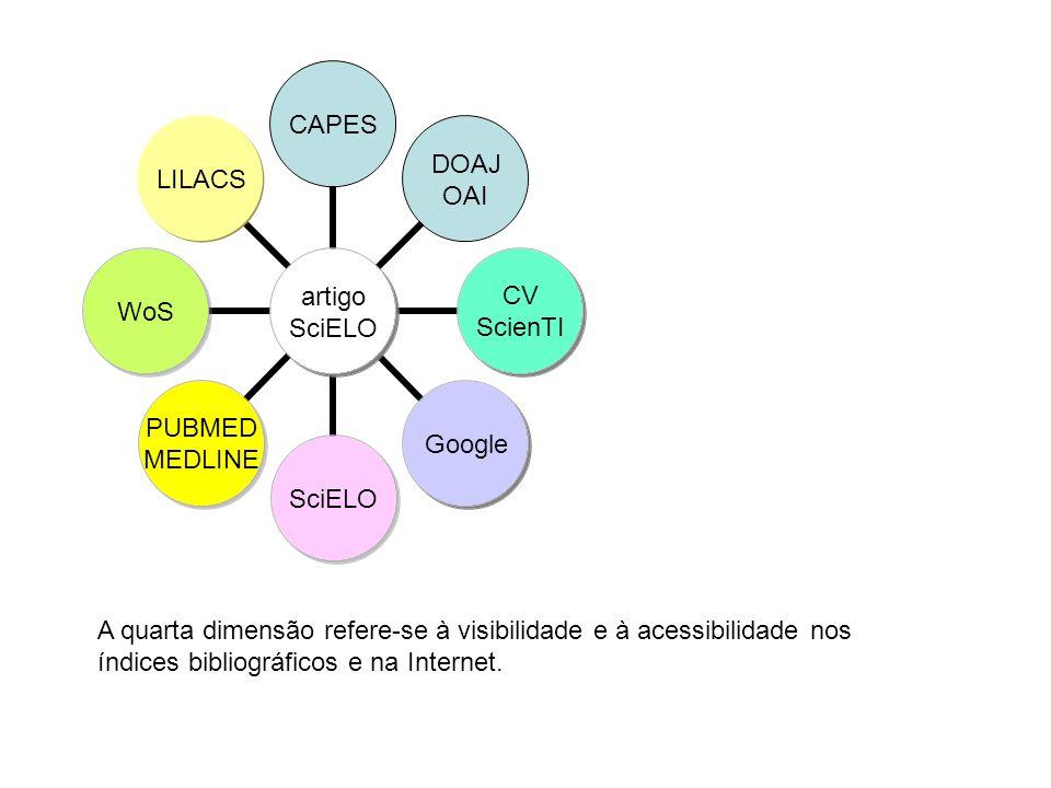 A quarta dimensão refere-se à visibilidade e à acessibilidade nos índices bibliográficos e na Internet.