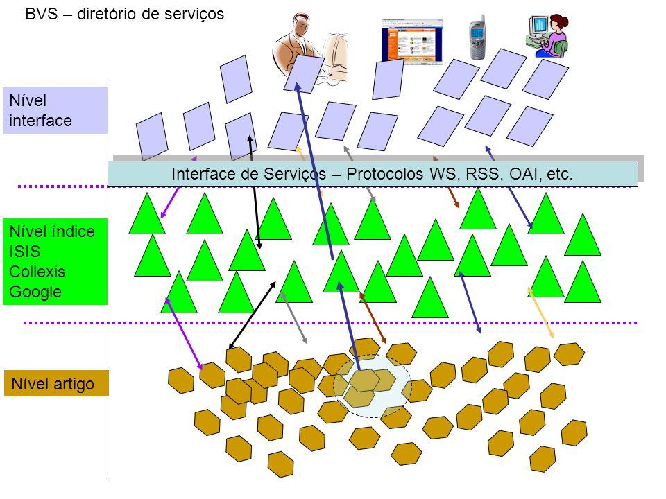Interface de Serviços – Protocolos WS, RSS, OAI, etc.