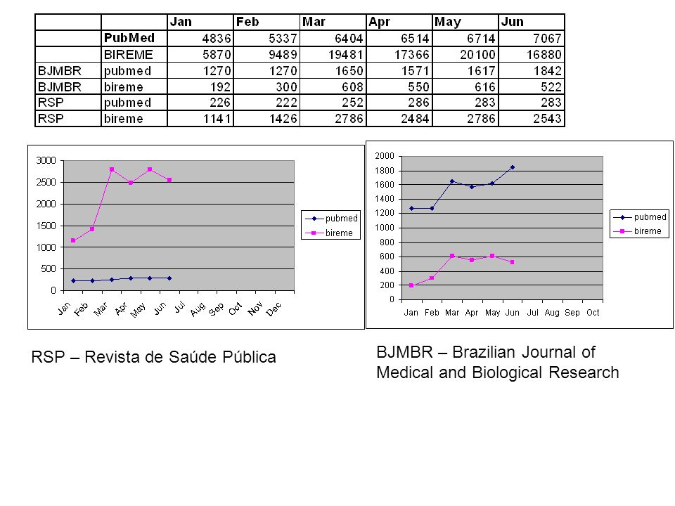 BJMBR – Brazilian Journal of Medical and Biological Research