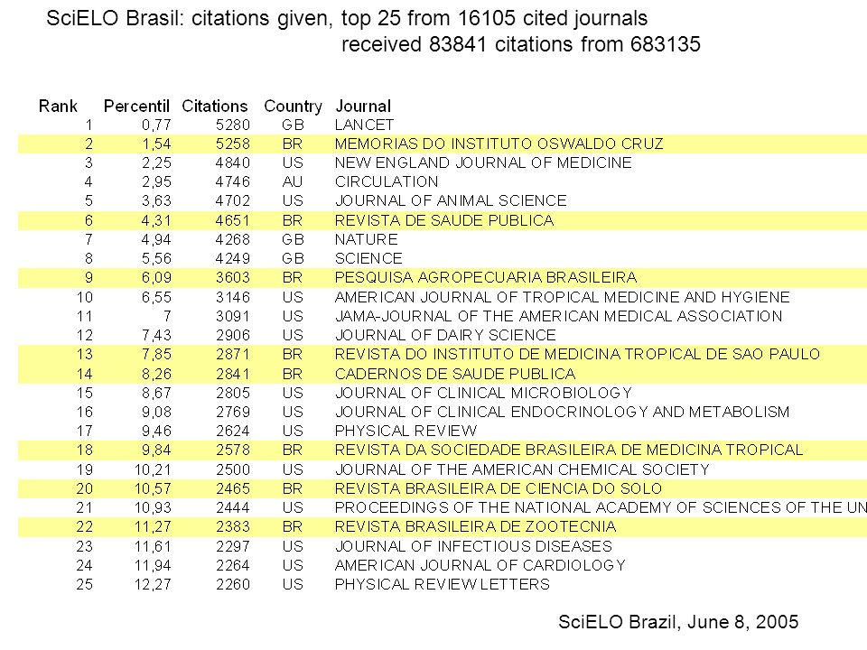 SciELO Brasil: citations given, top 25 from 16105 cited journals received 83841 citations from 683135