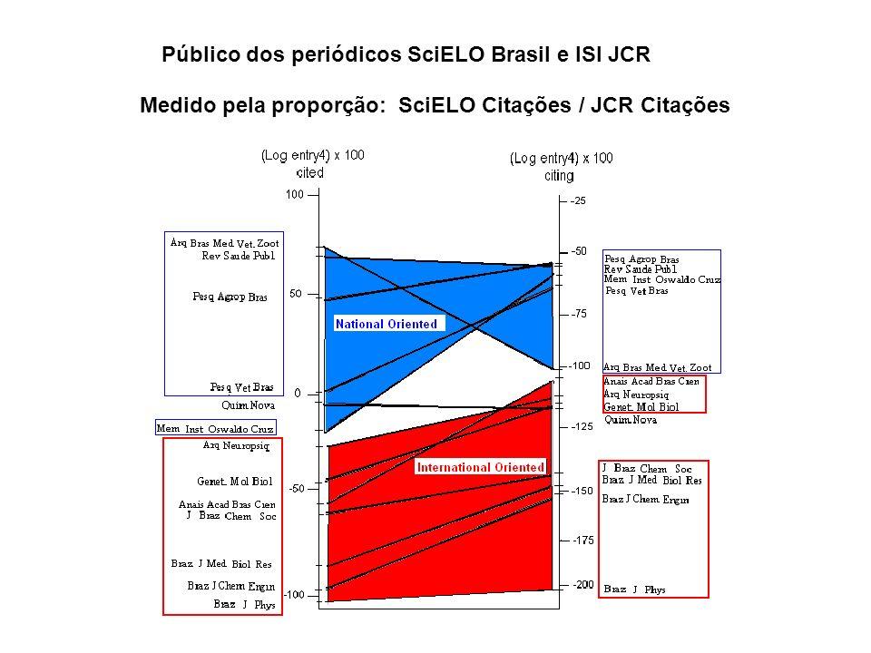 Público dos periódicos SciELO Brasil e ISI JCR