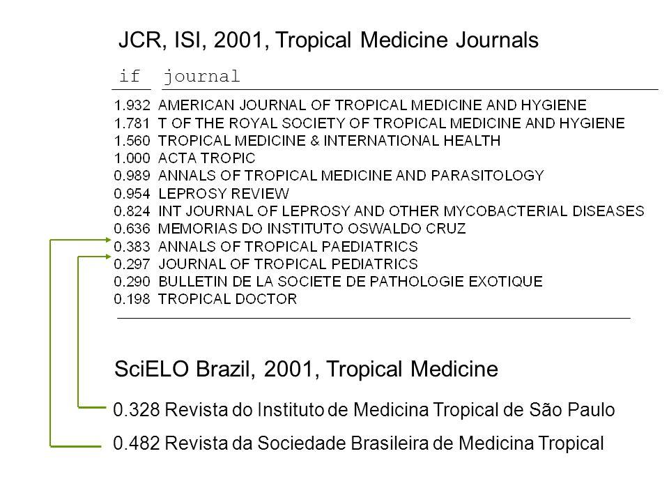 SciELO Brazil, 2001, Tropical Medicine