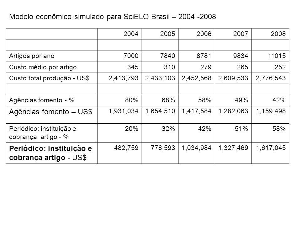 Modelo econômico simulado para SciELO Brasil – 2004 -2008