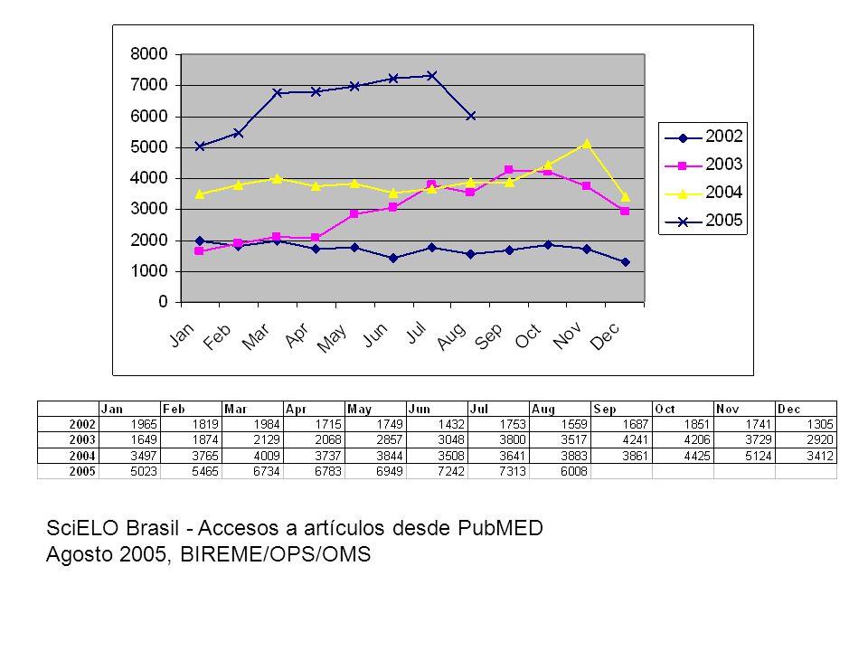 SciELO Brasil - Accesos a artículos desde PubMED Agosto 2005, BIREME/OPS/OMS