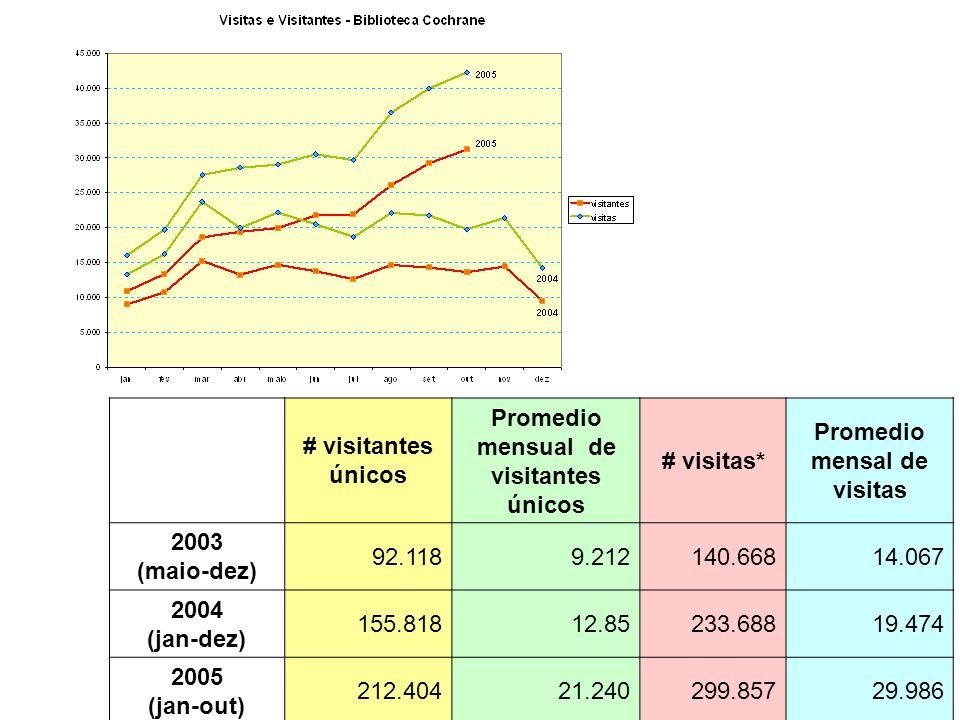 Promedio mensual de visitantes únicos Promedio mensal de visitas