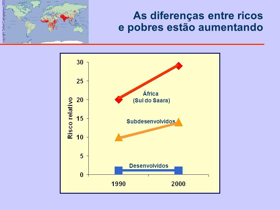 As diferenças entre ricos e pobres estão aumentando