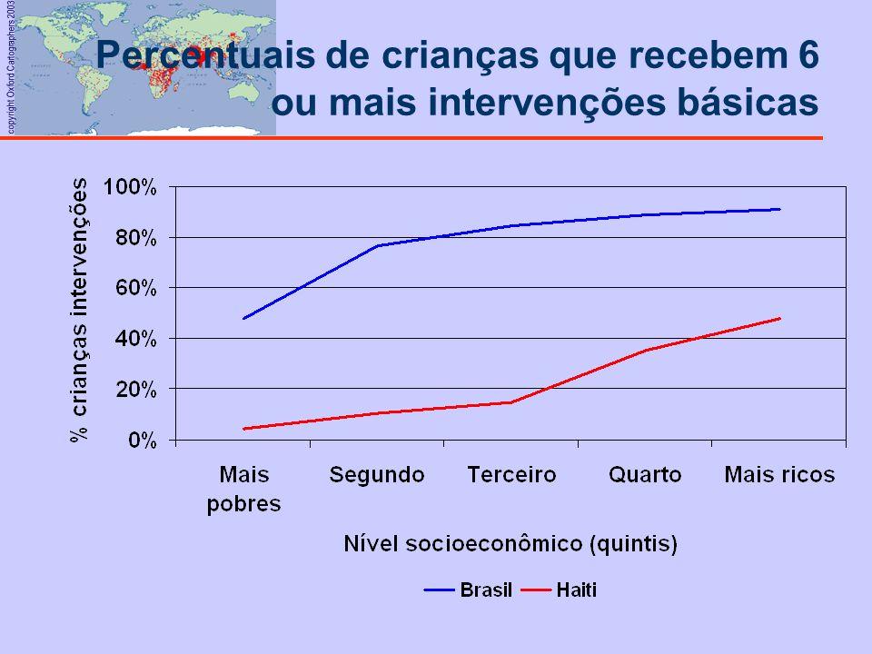 Percentuais de crianças que recebem 6 ou mais intervenções básicas