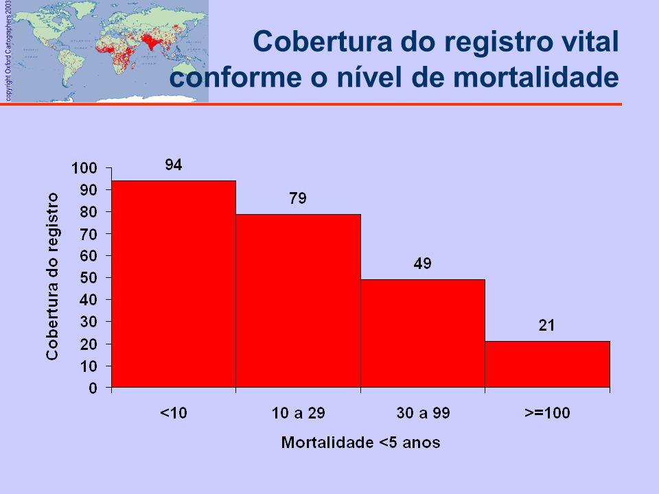 Cobertura do registro vital conforme o nível de mortalidade