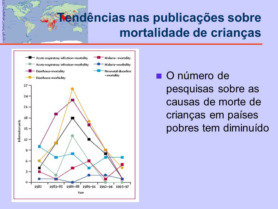 Tendências nas publicações sobre mortalidade de crianças