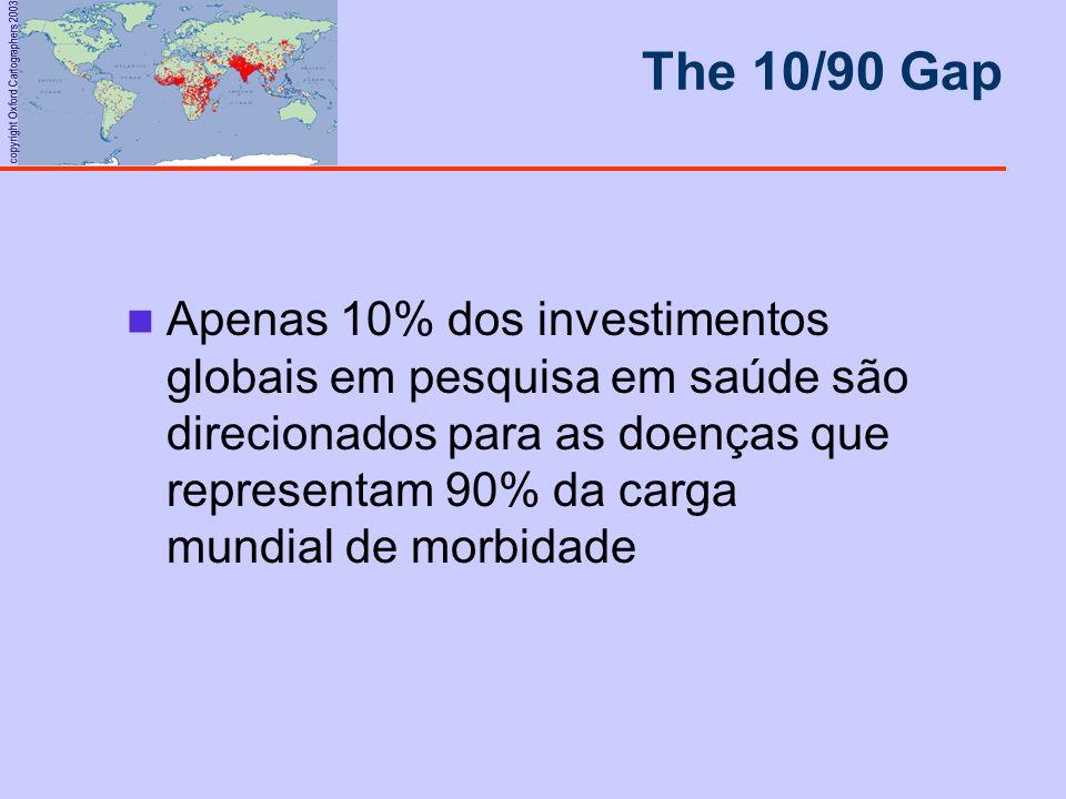 The 10/90 Gap