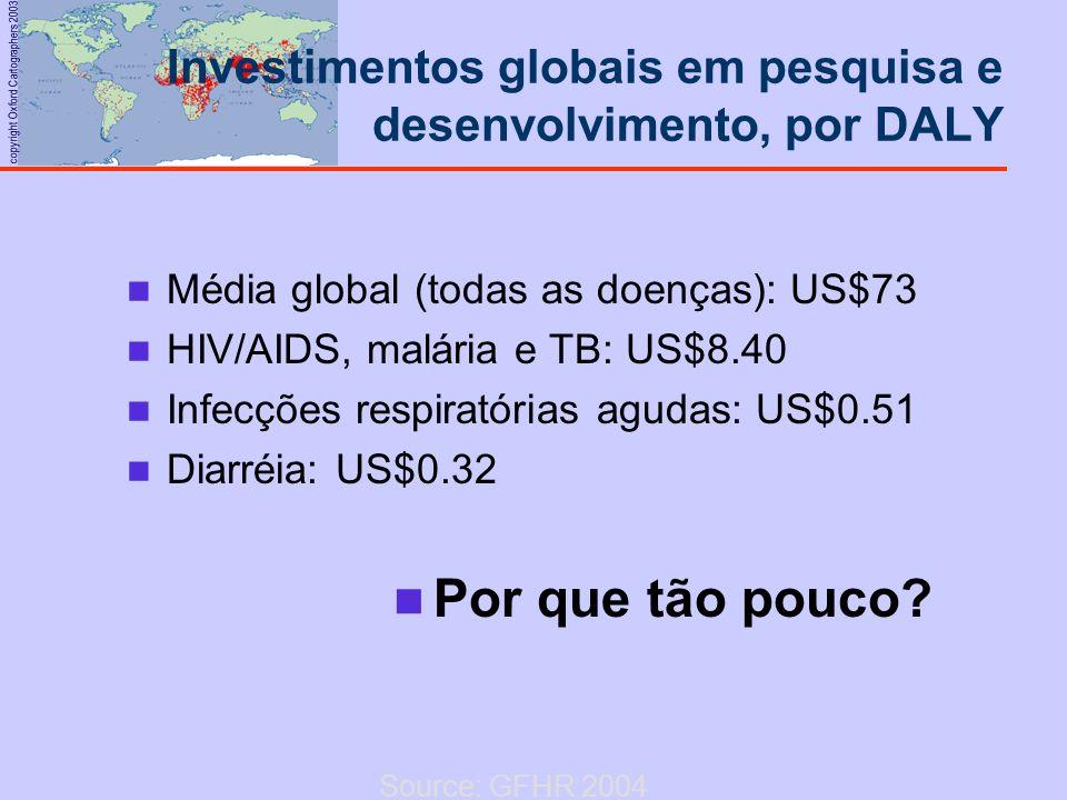Investimentos globais em pesquisa e desenvolvimento, por DALY