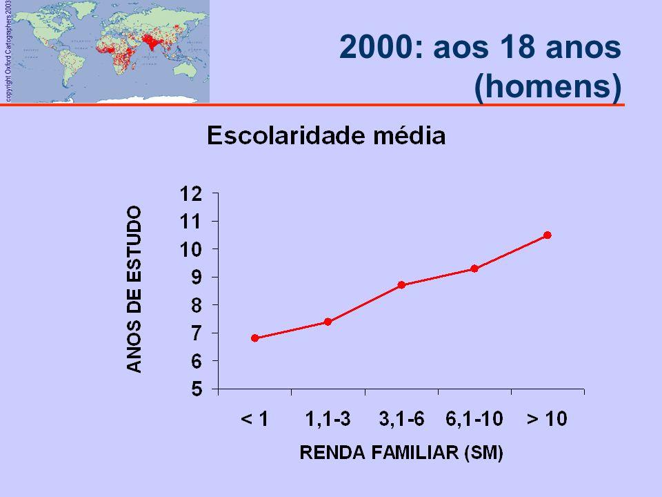 2000: aos 18 anos (homens)