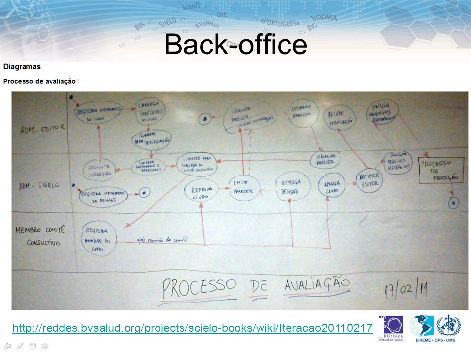 Back-office http://reddes.bvsalud.org/projects/scielo-books/wiki/Iteracao20110217