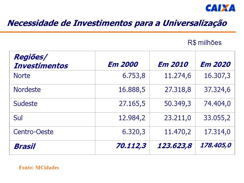 Necessidade de Investimentos para a Universalização