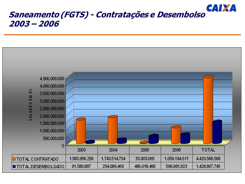 Saneamento (FGTS) - Contratações e Desembolso