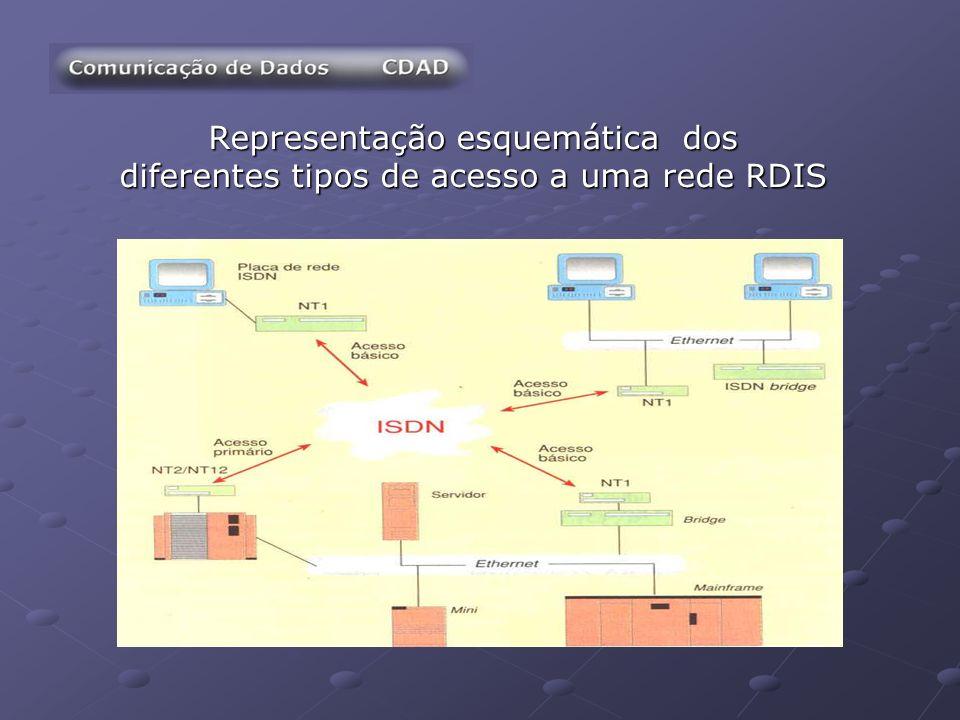 Representação esquemática dos diferentes tipos de acesso a uma rede RDIS