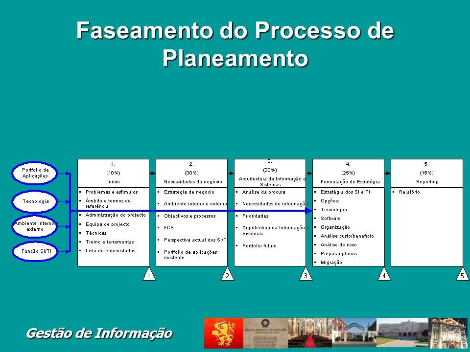 Faseamento do Processo de Planeamento