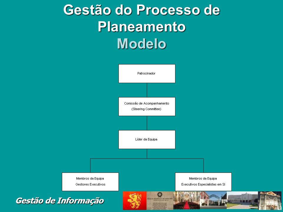 Gestão do Processo de Planeamento Modelo