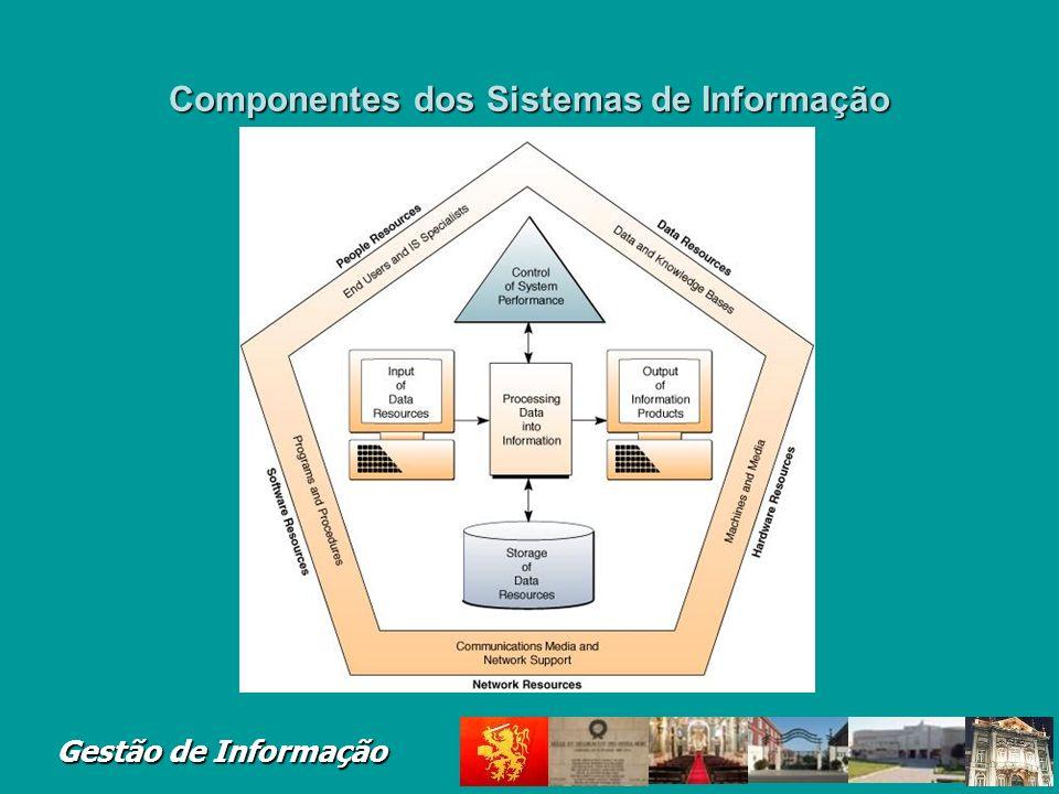 Componentes dos Sistemas de Informação