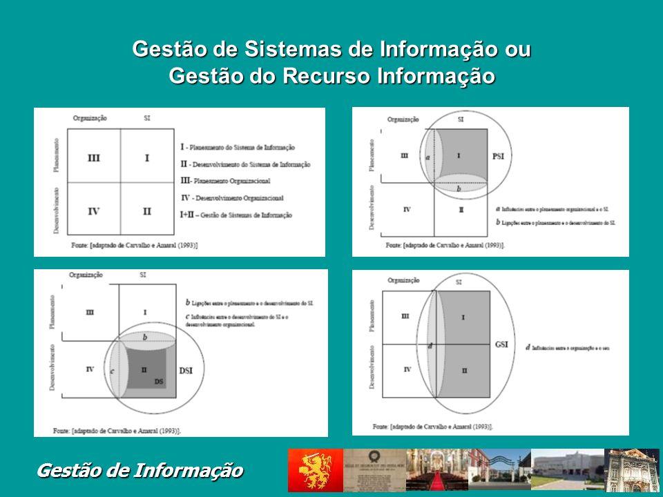Gestão de Sistemas de Informação ou Gestão do Recurso Informação