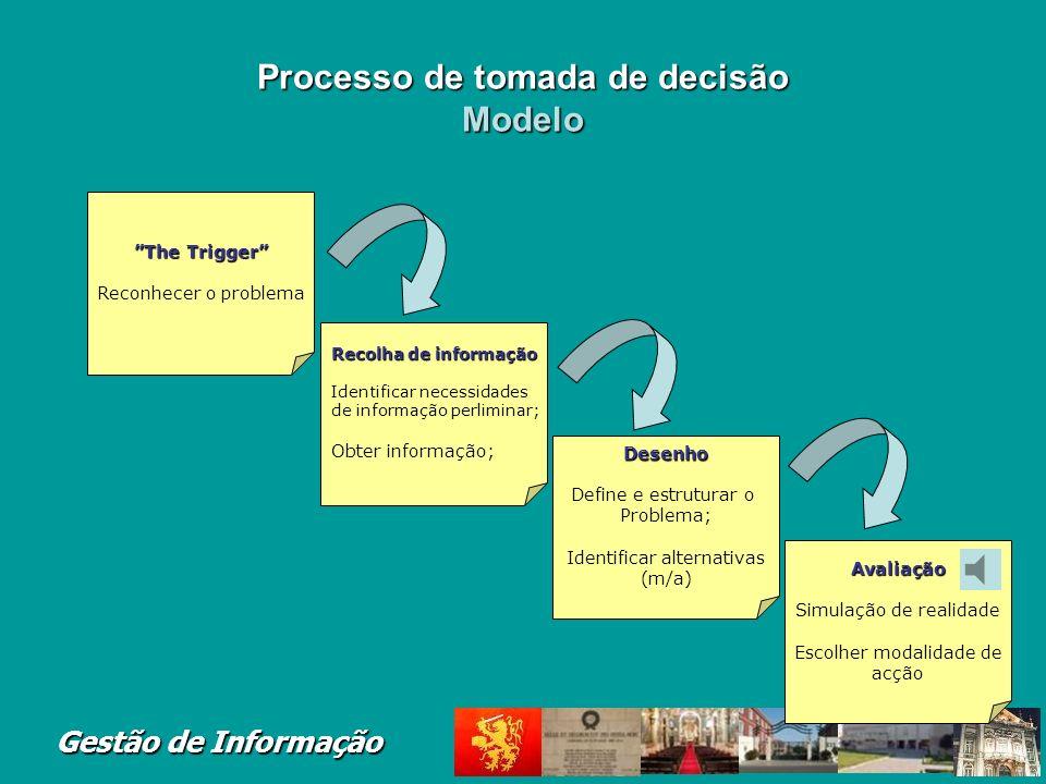 Processo de tomada de decisão Modelo