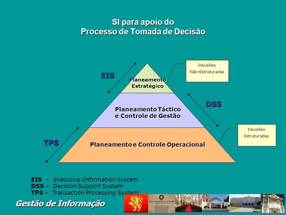 SI para apoio do Processo de Tomada de Decisão