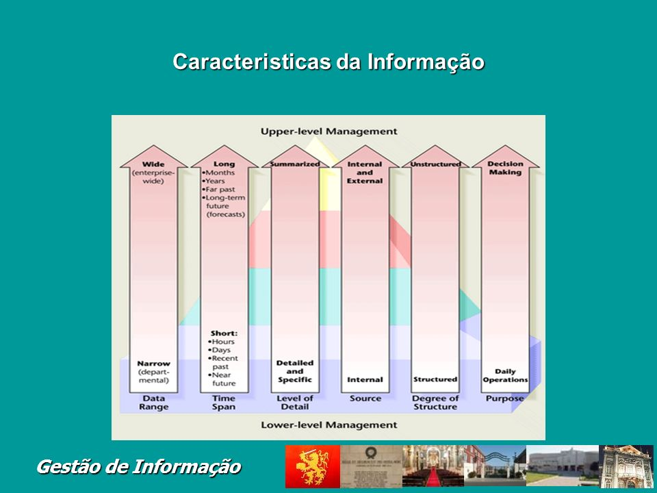 Caracteristicas da Informação