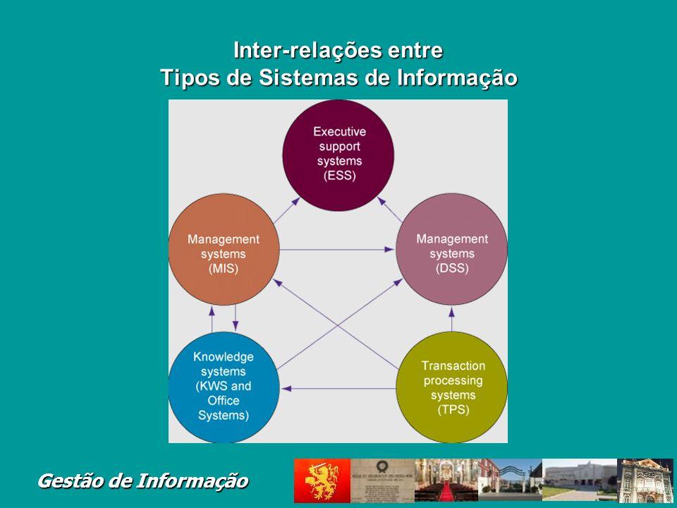 Inter-relações entre Tipos de Sistemas de Informação