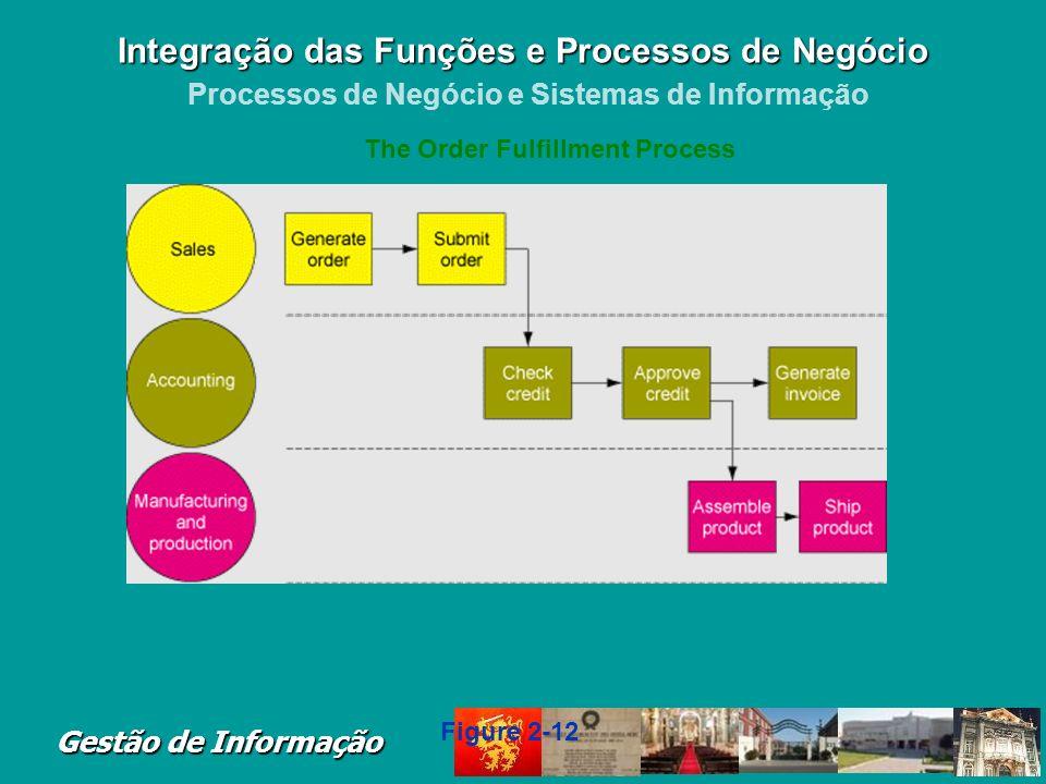 Integração das Funções e Processos de Negócio Processos de Negócio e Sistemas de Informação