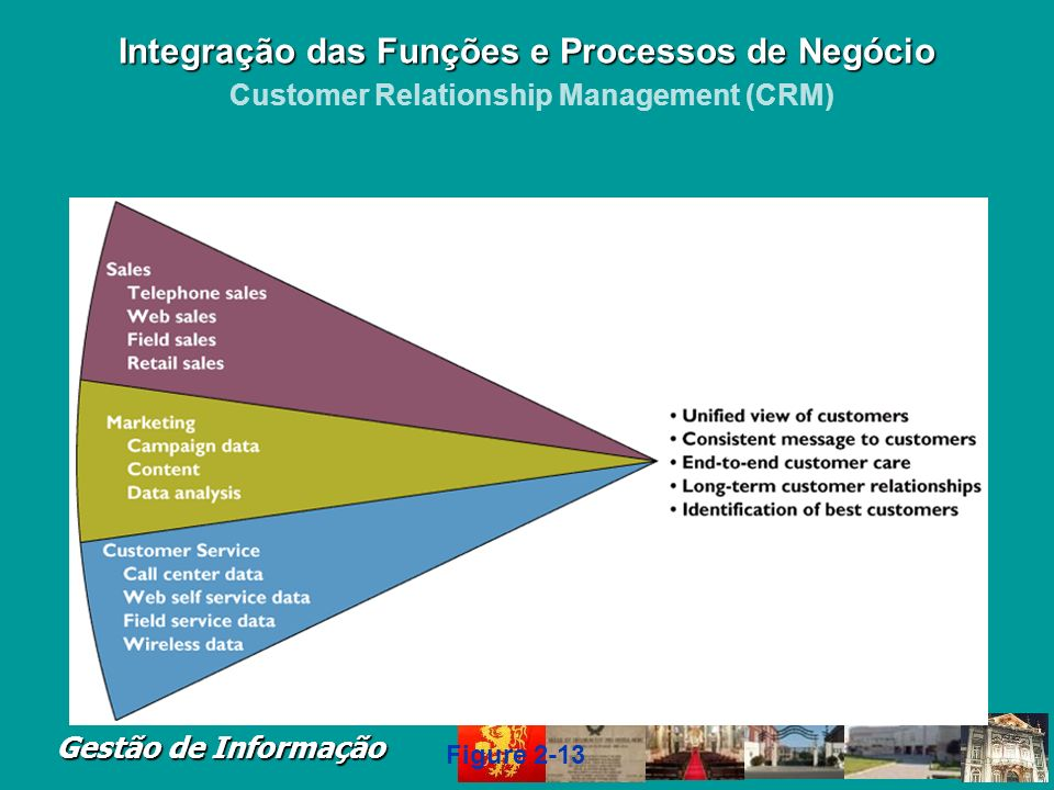 Integração das Funções e Processos de Negócio Customer Relationship Management (CRM)