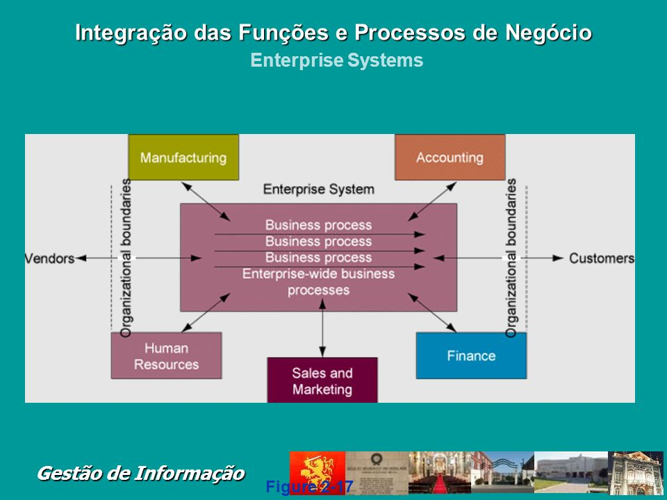 Integração das Funções e Processos de Negócio Enterprise Systems