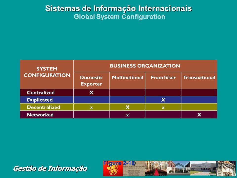 Sistemas de Informação Internacionais Global System Configuration