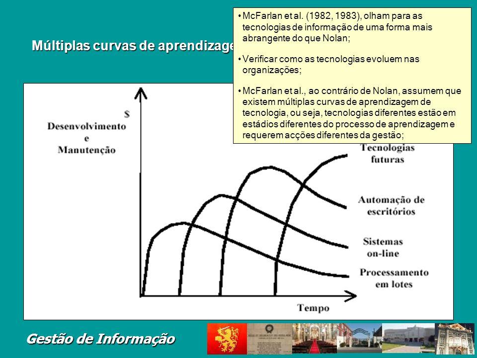 Múltiplas curvas de aprendizagem de tecnologia (McFarlan, 1983)