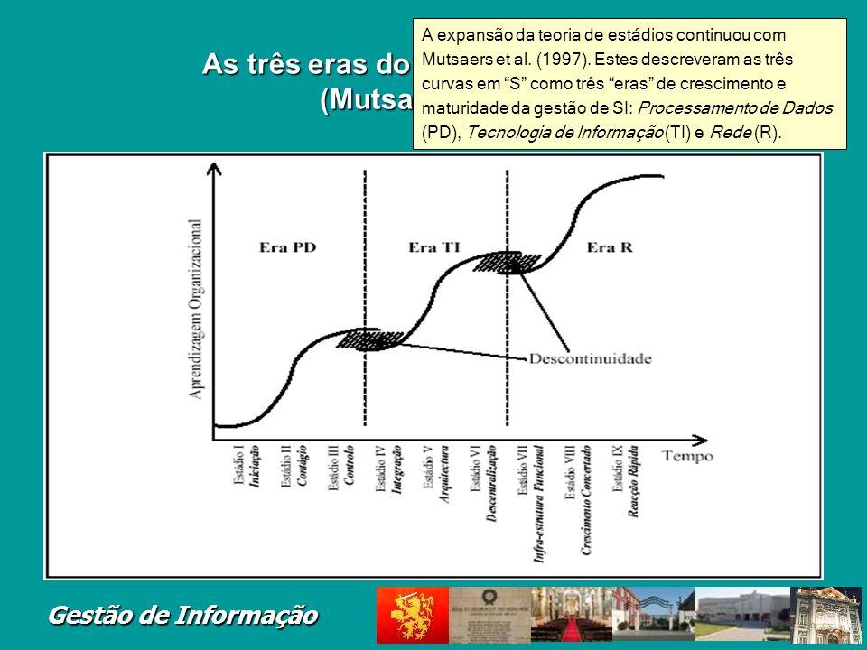 As três eras do crescimento de SI (Mutsaers, 1997)