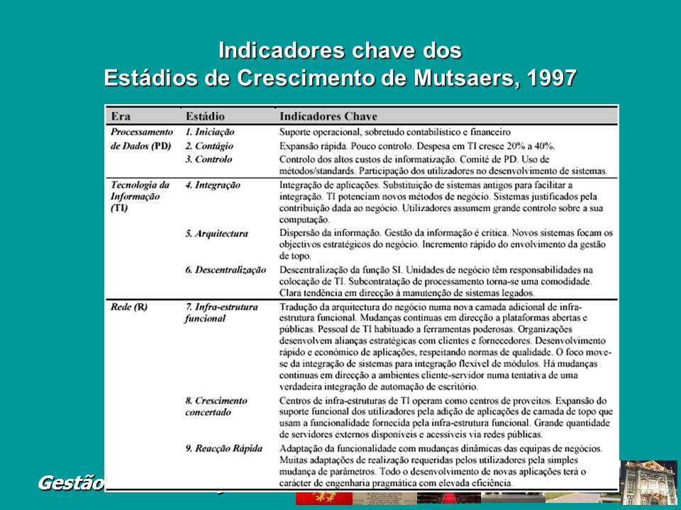 Indicadores chave dos Estádios de Crescimento de Mutsaers, 1997