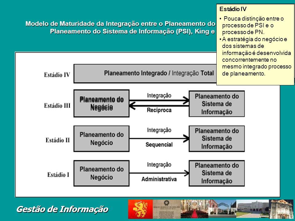 Estádio III Integração recíproca e interdependente entre o PN e o PSI. O PSI tem um papel duplo: suporta e influencia os planos do negócio.