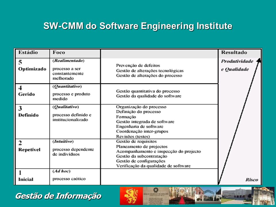 SW-CMM do Software Engineering Institute